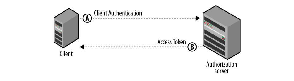 客户端授权模式